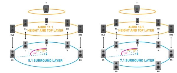 Lautsprecheranordnung von Auro 11.1 und 13.1