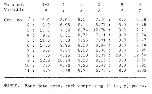 Datensatz von Mathematiker