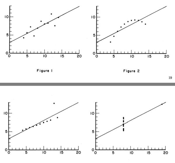 Diagramme zum Datensatz