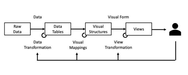 Prozess der Visualisierung