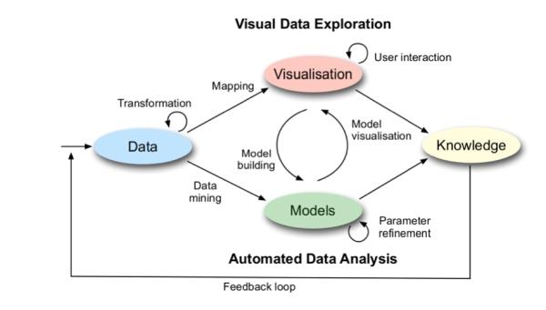 Visual Analytics Prozess