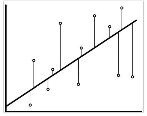 Regressionsgerade der Variablen