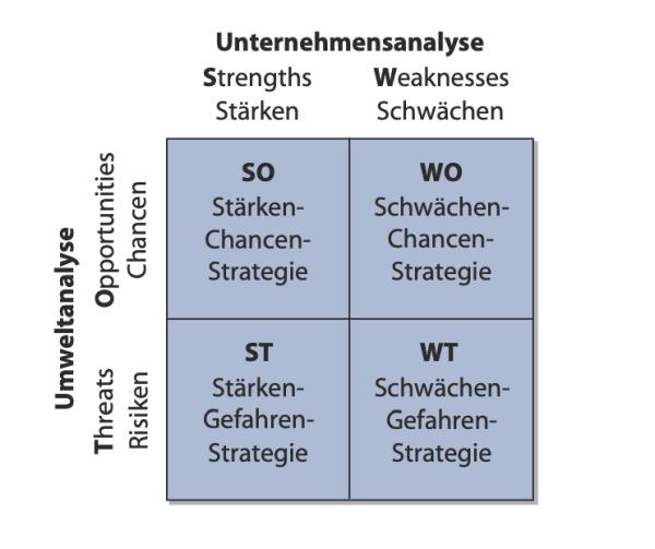Die SWOT-Matrix
