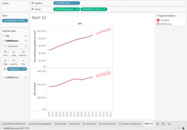 Prognose von Gesundheitsausgaben und BIP pro Kopf der USA