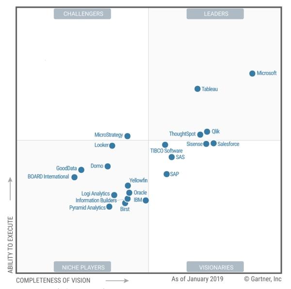 Gartner Magic Quadrant for Analytics and Business Intelligence